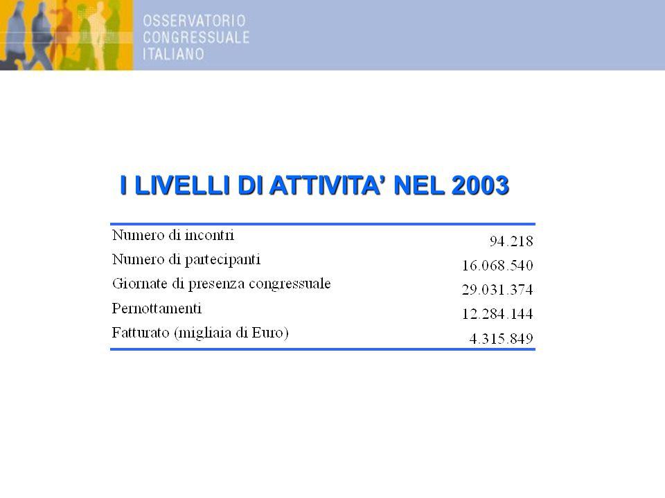I LIVELLI DI ATTIVITA' NEL 2003