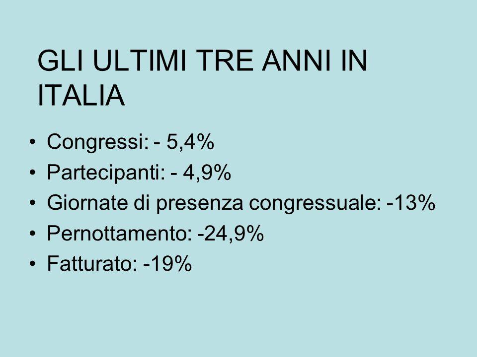 GLI ULTIMI TRE ANNI IN ITALIA Congressi: - 5,4% Partecipanti: - 4,9% Giornate di presenza congressuale: -13% Pernottamento: -24,9% Fatturato: -19%