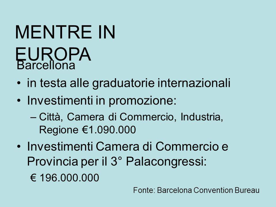 Barcellona in testa alle graduatorie internazionali Investimenti in promozione: –Città, Camera di Commercio, Industria, Regione €1.090.000 Investimenti Camera di Commercio e Provincia per il 3° Palacongressi: € 196.000.000 Fonte: Barcelona Convention Bureau MENTRE IN EUROPA