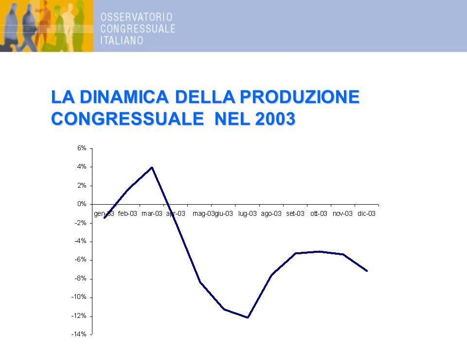 LA DINAMICA DELLA PRODUZIONE CONGRESSUALE NEL 2003