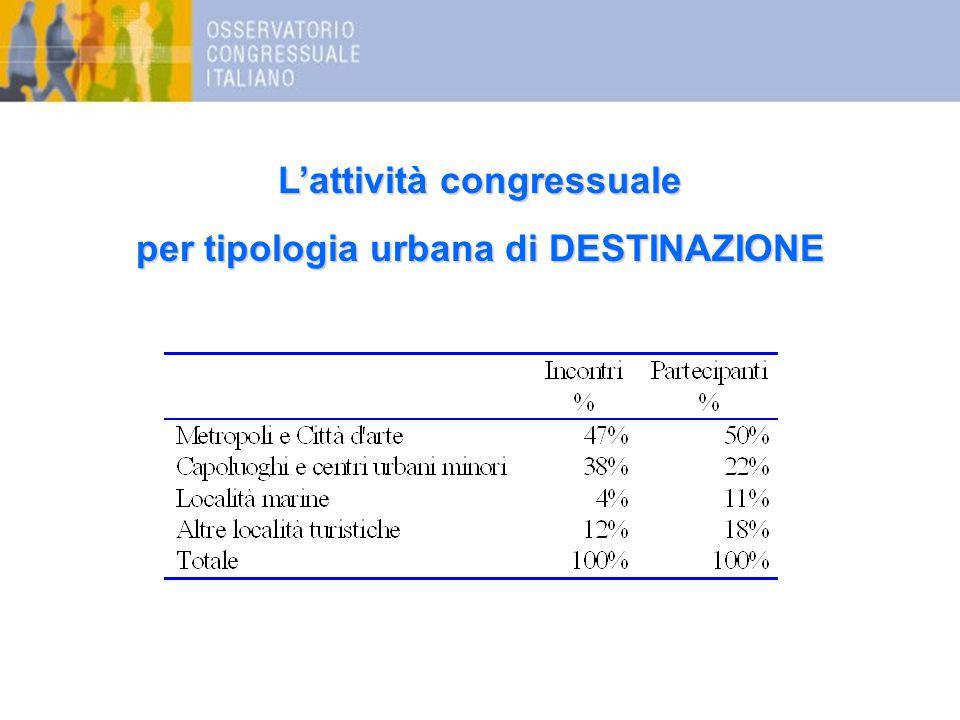 L'attività congressuale per tipologia urbana di DESTINAZIONE