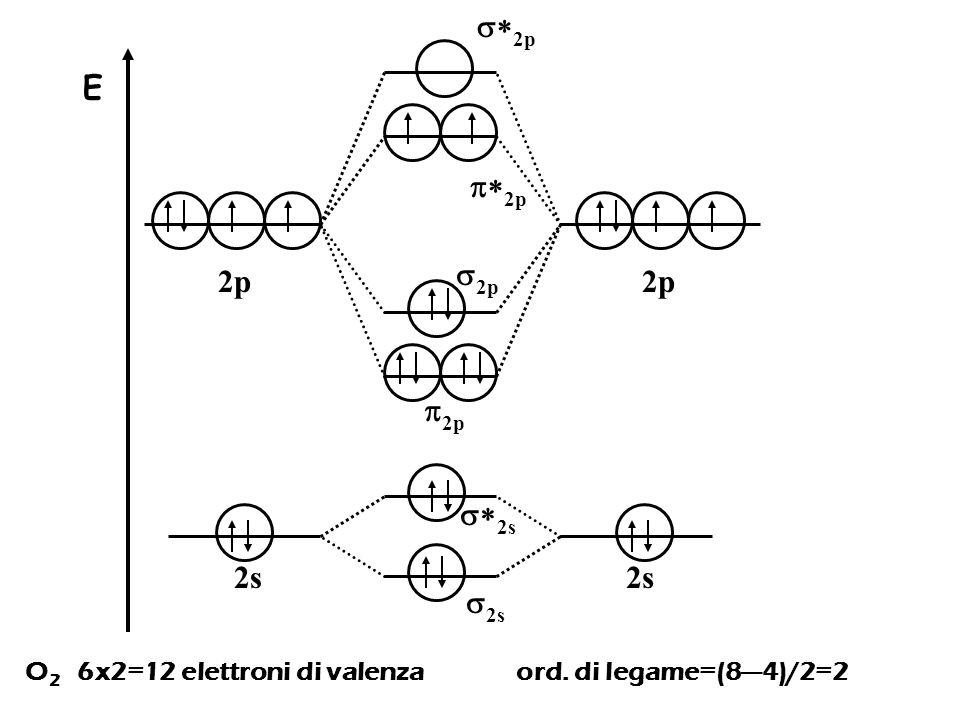 O 2 6x2=12 elettroni di valenza ord. di legame=(8—4)/2=2  2p E 2p  2p 2s  2s  2s  2p  2p 2p