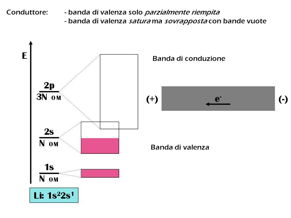 Conduttore:- banda di valenza solo parzialmente riempita - banda di valenza satura ma sovrapposta con bande vuote Banda di conduzione Banda di valenza