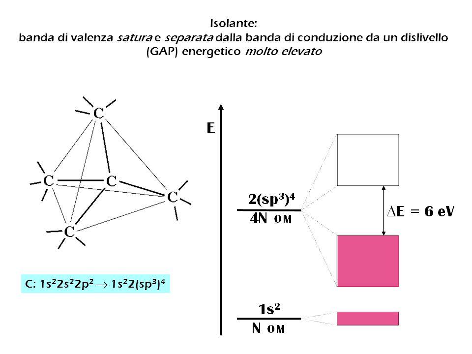 Isolante: banda di valenza satura e separata dalla banda di conduzione da un dislivello (GAP) energetico molto elevato C: 1s 2 2s 2 2p 2  1s 2 2(sp 3