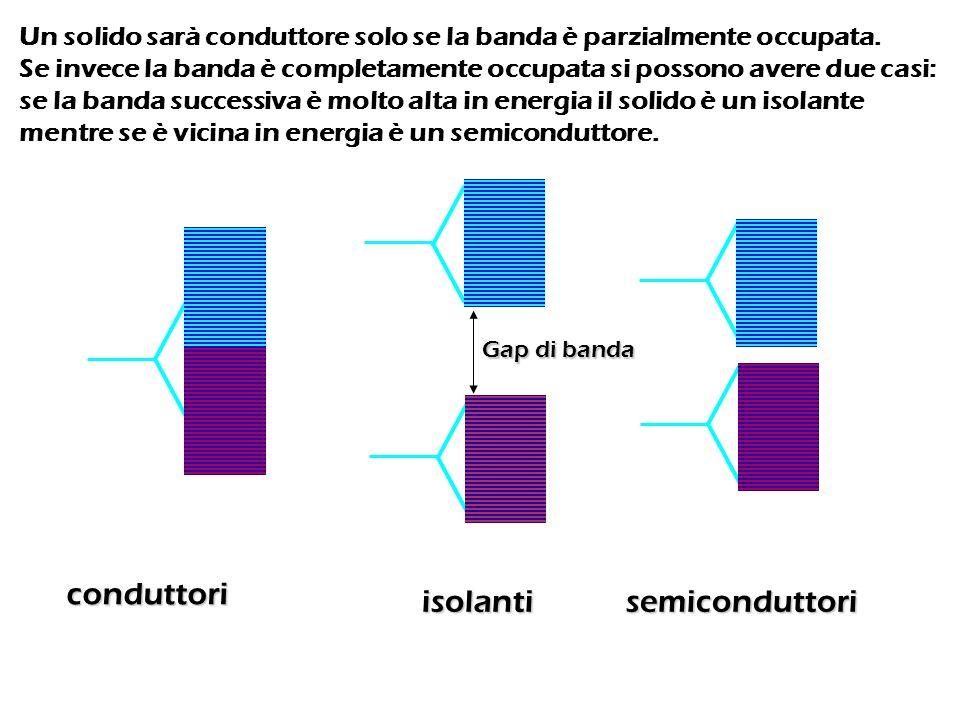 conduttori isolantisemiconduttori Un solido sarà conduttore solo se la banda è parzialmente occupata. Se invece la banda è completamente occupata si p
