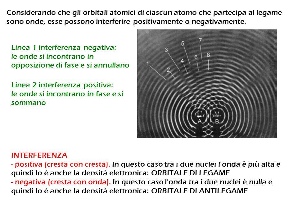 Considerando che gli orbitali atomici di ciascun atomo che partecipa al legame sono onde, esse possono interferire positivamente o negativamente. INTE