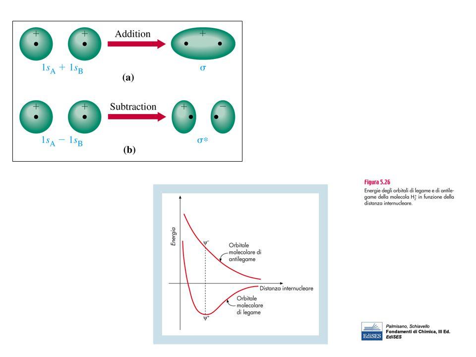 si forma in molecole polari che contengono dipolo permanente Si stabilisce un'attrazione elettrostatica fra la parte δ + di una molecola δ - di un'altra molecola.
