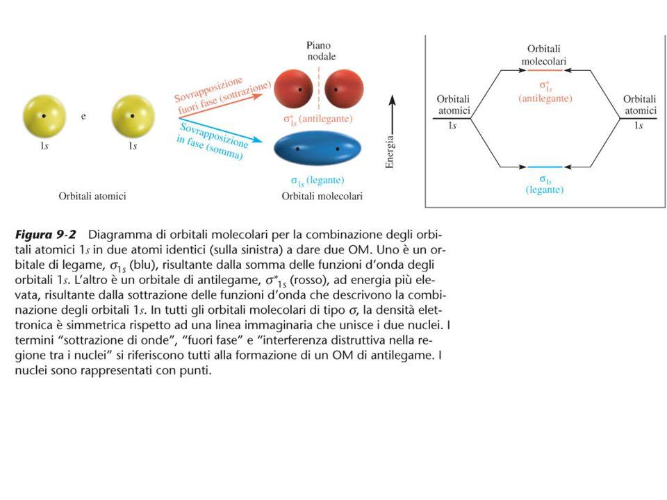 Per la molecola di H 2 occorre considerare solo questi due orbitali molecolari:  1s =1s+1s legante  * 1s =1s-1s antilegante Una maniera per rappresentare semplicemente questa situazione è di fare uso di diagrammi di correlazione.