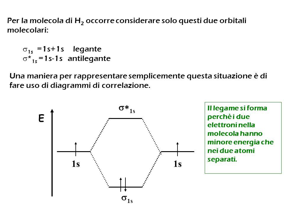 Per la molecola di H 2 occorre considerare solo questi due orbitali molecolari:  1s =1s+1s legante  * 1s =1s-1s antilegante Una maniera per rapprese