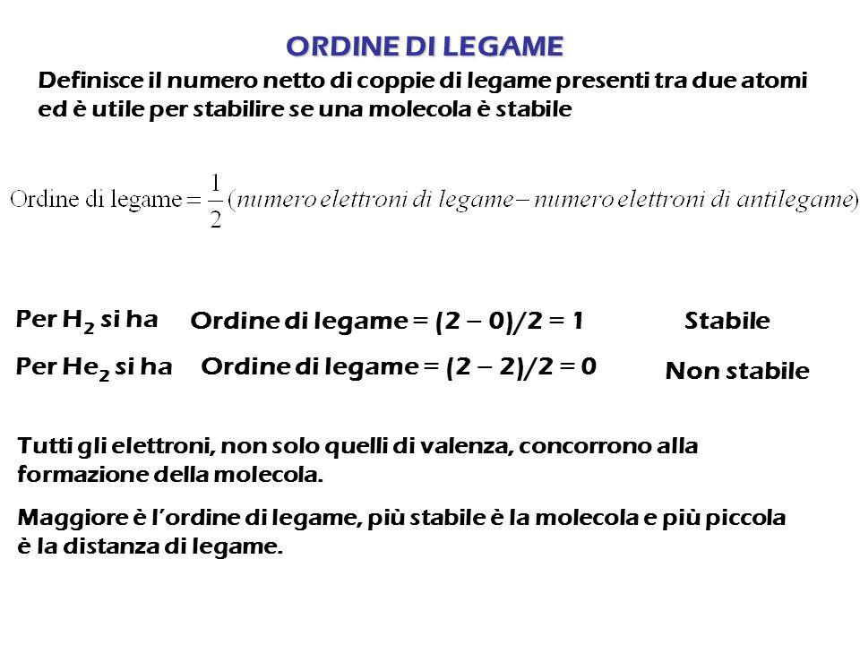 ORDINE DI LEGAME Per H 2 si ha Ordine di legame = (2 – 0)/2 = 1 Per He 2 si ha Ordine di legame = (2 – 2)/2 = 0 Non stabile Stabile Definisce il numer