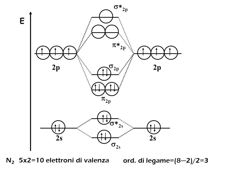  2p E 2p  2p 2s  2s  2s  2p  2p 2p N 2 5x2=10 elettroni di valenza ord. di legame=(8—2)/2=3