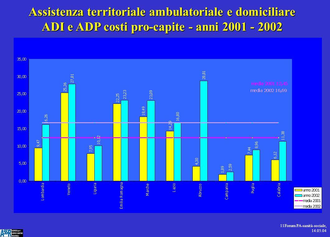 11Forum PA-sanità-sociale, 14.05.04 Assistenza territoriale ambulatoriale e domiciliare ADI e ADP costi pro-capite - anni 2001 - 2002
