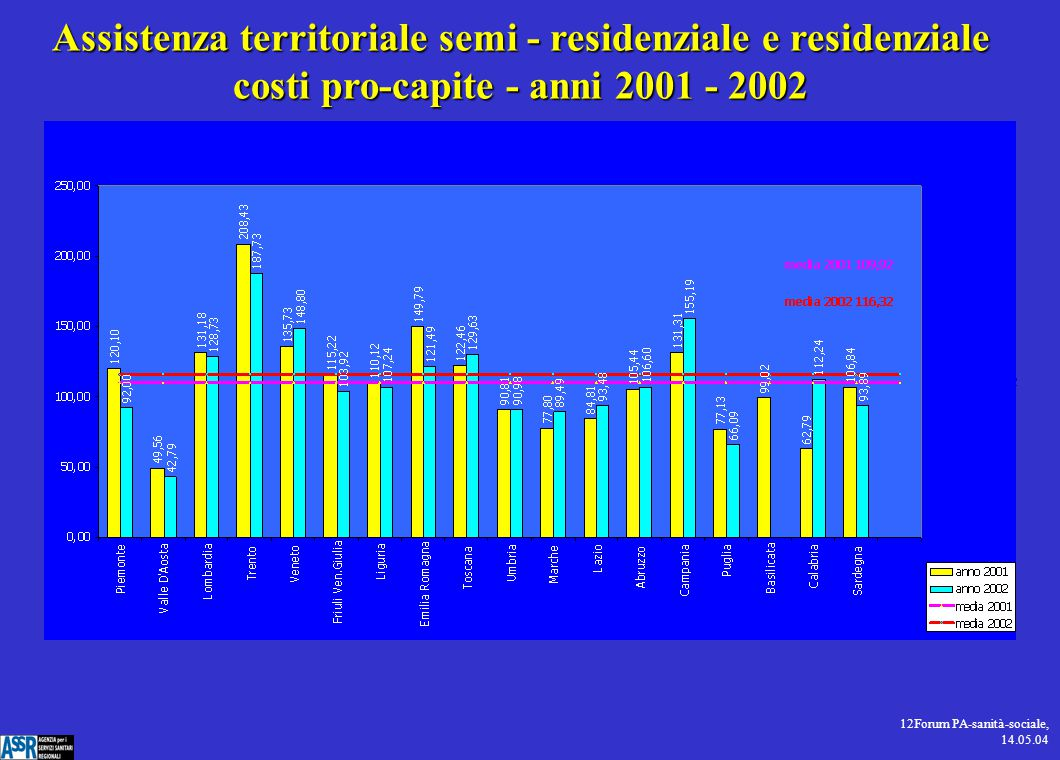 12Forum PA-sanità-sociale, 14.05.04 Assistenza territoriale semi - residenziale e residenziale costi pro-capite - anni 2001 - 2002