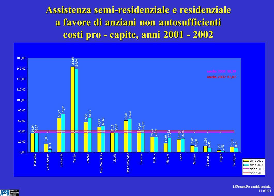 13Forum PA-sanità-sociale, 14.05.04 Assistenza semi-residenziale e residenziale a favore di anziani non autosufficienti costi pro - capite, anni 2001 - 2002