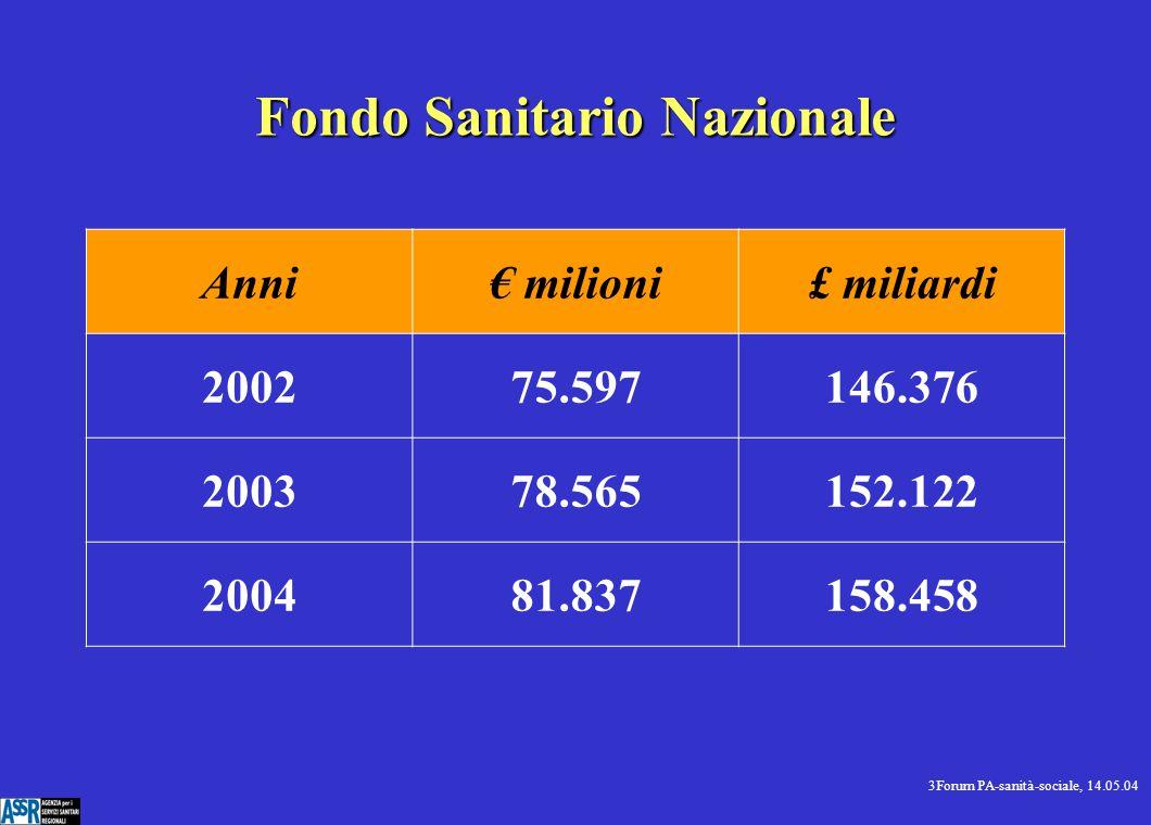 3Forum PA-sanità-sociale, 14.05.04 Fondo Sanitario Nazionale Anni€ milioni£ miliardi 200275.597146.376 200378.565152.122 200481.837158.458