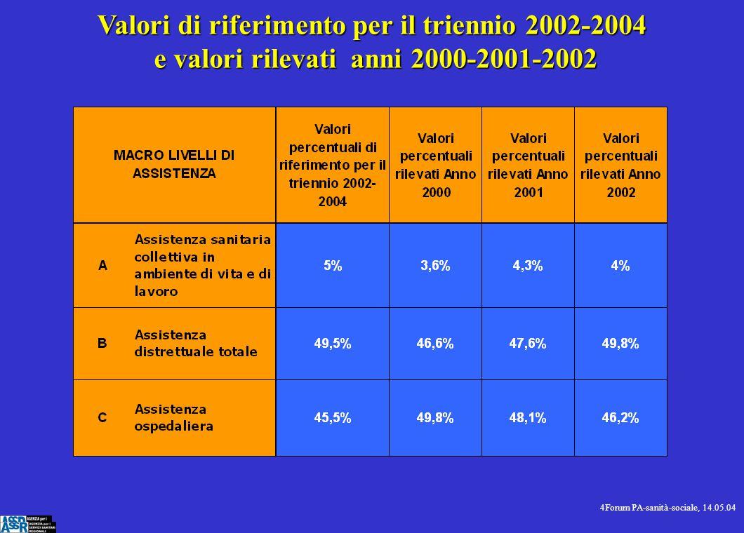 4Forum PA-sanità-sociale, 14.05.04 Valori di riferimento per il triennio 2002-2004 e valori rilevati anni 2000-2001-2002 e valori rilevati anni 2000-2001-2002