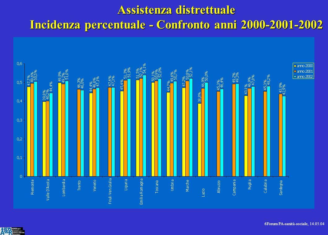 7Forum PA-sanità-sociale, 14.05.04 Assistenza ospedaliera (comprensiva di P.S.) Incidenza percentuale - Confronto anni 2000-2001-2002