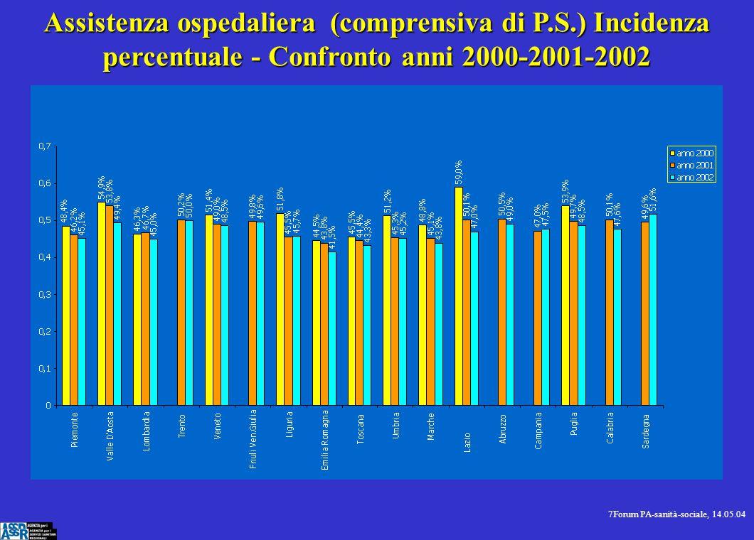 8Forum PA-sanità-sociale, 14.05.04 Totale complessivo dei LEA per residenti costi pro-capite anni 2001 - 2002