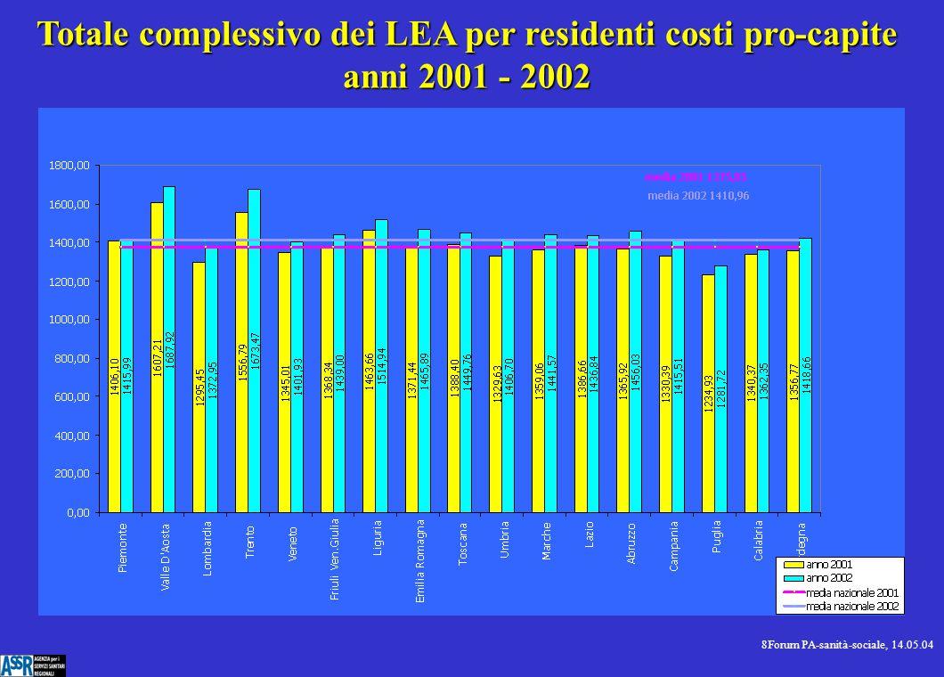 9Forum PA-sanità-sociale, 14.05.04 Costi pro-capite Anni 2001-2002 - Dati espressi in Euro