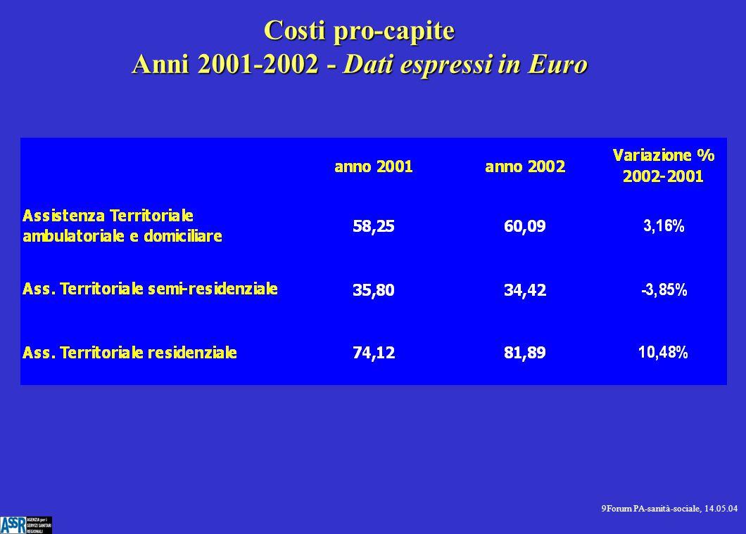 10Forum PA-sanità-sociale, 14.05.04 Assistenza territoriale ambulatoriale e domiciliare costi pro-capite - anni 2001 - 2002
