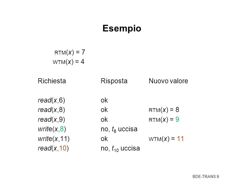 BDE-TRANS 9 Esempio RTM (x) = 7 WTM (x) = 4 RichiestaRispostaNuovo valore read(x,6)ok read(x,8)ok RTM (x) = 8 read(x,9)ok RTM (x) = 9 write(x,8)no, t 8 uccisa write(x,11)ok WTM (x) = 11 read(x,10)no, t 10 uccisa