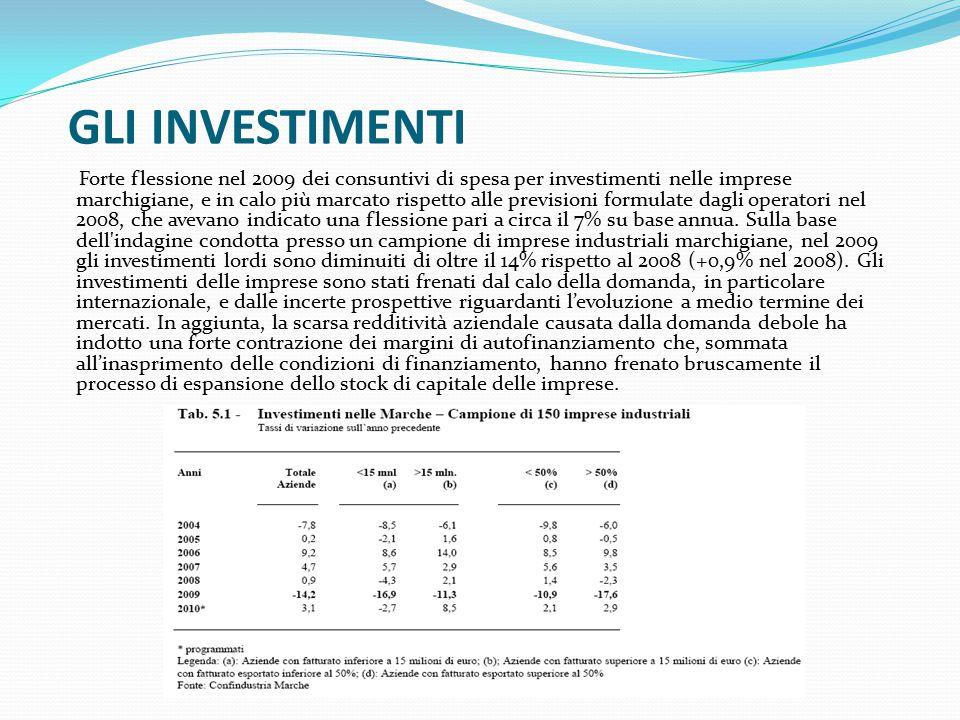 GLI INVESTIMENTI Forte flessione nel 2009 dei consuntivi di spesa per investimenti nelle imprese marchigiane, e in calo più marcato rispetto alle previsioni formulate dagli operatori nel 2008, che avevano indicato una flessione pari a circa il 7% su base annua.