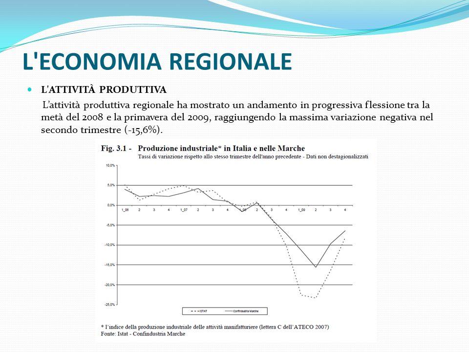 L ECONOMIA REGIONALE L ATTIVITÀ PRODUTTIVA L'attività produttiva regionale ha mostrato un andamento in progressiva flessione tra la metà del 2008 e la primavera del 2009, raggiungendo la massima variazione negativa nel secondo trimestre (-15,6%).