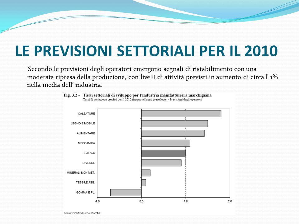 LE PREVISIONI SETTORIALI PER IL 2010 Secondo le previsioni degli operatori emergono segnali di ristabilimento con una moderata ripresa della produzione, con livelli di attività previsti in aumento di circa l' 1% nella media dell' industria.