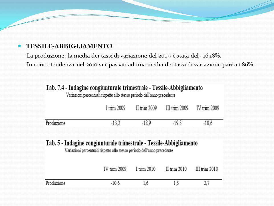 TESSILE-ABBIGLIAMENTO La produzione: la media dei tassi di variazione del 2009 è stata del –16.18%.