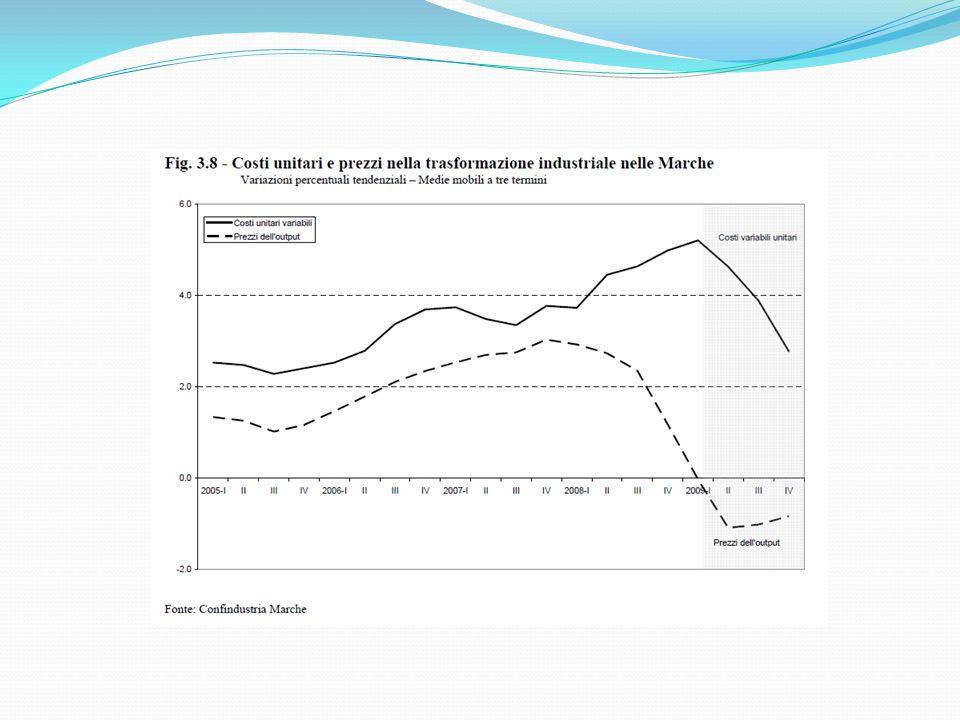 CALZATURE La produzione: la media dei tassi di variazione del 2009 è stata del –10.78%.