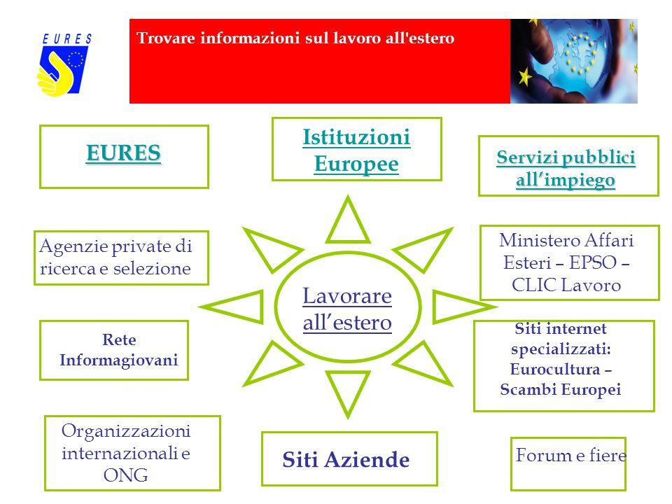 Trovare informazioni sul lavoro all'estero Lavorare all'estero Rete Informagiovani Siti internet specializzati: Eurocultura – Scambi Europei Agenzie p