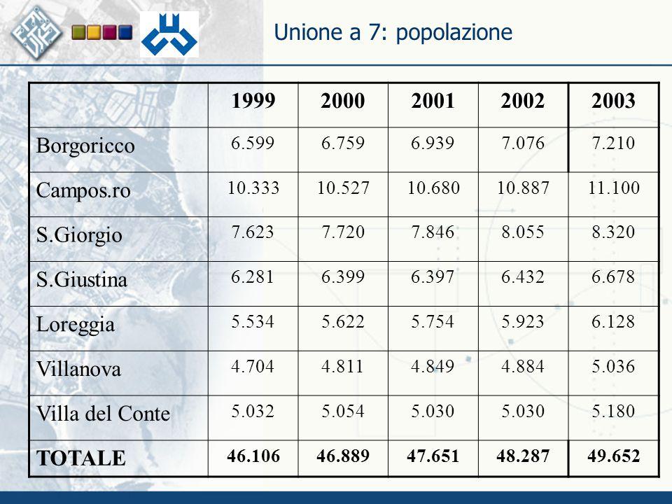 Unione a 7: economia n Le ditte attive in CC.AA.