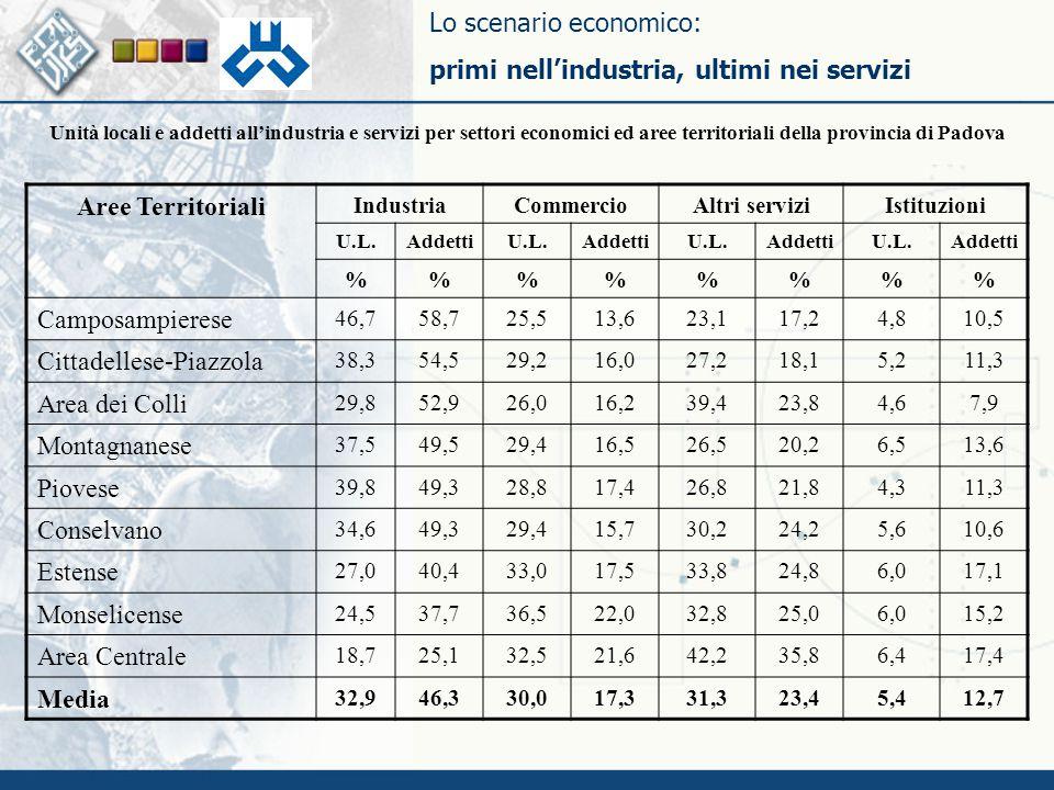 Lo scenario economico: primi nell'industria, ultimi nei servizi Aree Territoriali IndustriaCommercioAltri serviziIstituzioni U.L.AddettiU.L.AddettiU.L.AddettiU.L.Addetti %%%% Camposampierese 46,758,725,513,623,117,24,810,5 Cittadellese-Piazzola 38,354,529,216,027,218,15,211,3 Area dei Colli 29,852,926,016,239,423,84,67,9 Montagnanese 37,549,529,416,526,520,26,513,6 Piovese 39,849,328,817,426,821,84,311,3 Conselvano 34,649,329,415,730,224,25,610,6 Estense 27,040,433,017,533,824,86,017,1 Monselicense 24,537,736,522,032,825,06,015,2 Area Centrale 18,725,132,521,642,235,86,417,4 Media 32,946,330,017,331,323,45,412,7 Unità locali e addetti all'industria e servizi per settori economici ed aree territoriali della provincia di Padova