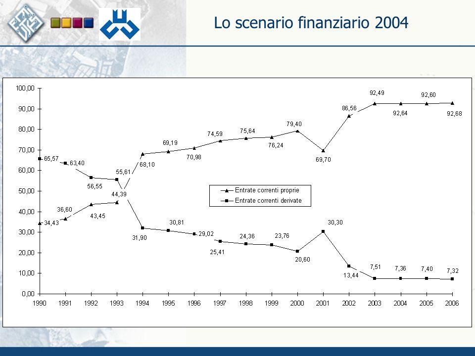 Lo scenario finanziario 2004 La Centralità del Territorio