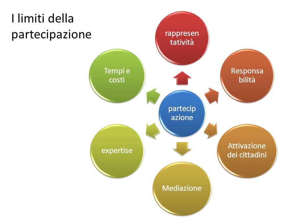 partecip azione rappresen tatività Responsa bilità Attivazione dei cittadini Mediazioneexpertise Tempi e costi I limiti della partecipazione