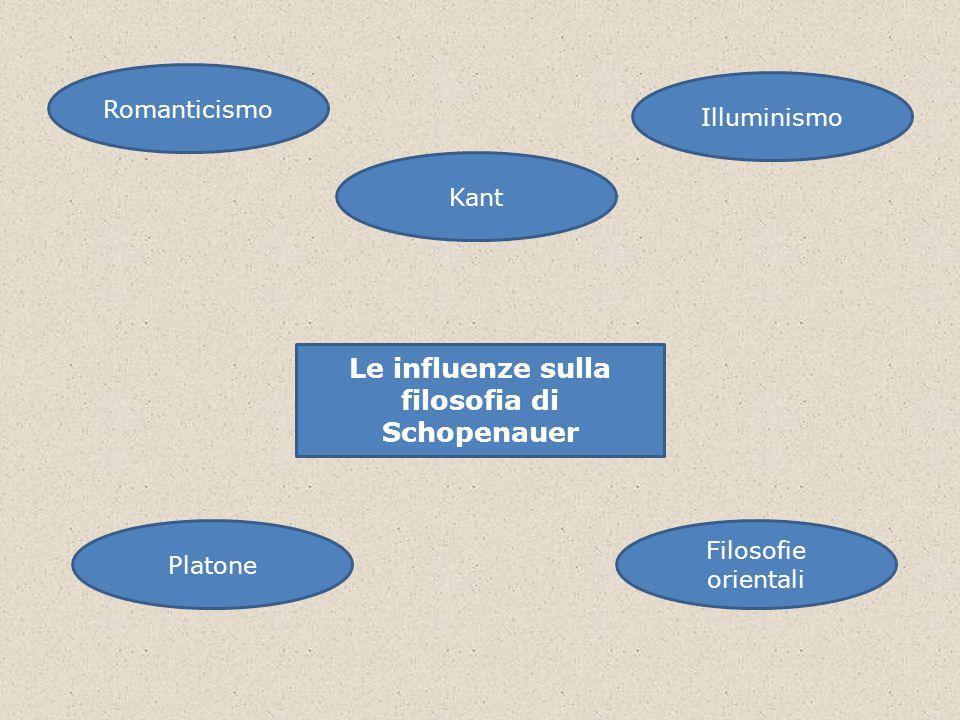 Le influenze sulla filosofia di Schopenauer Romanticismo Kant Filosofie orientali Platone Illuminismo