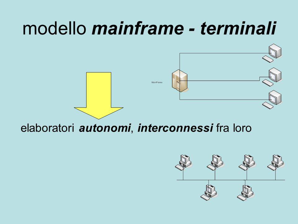 modello mainframe - terminali elaboratori autonomi, interconnessi fra loro