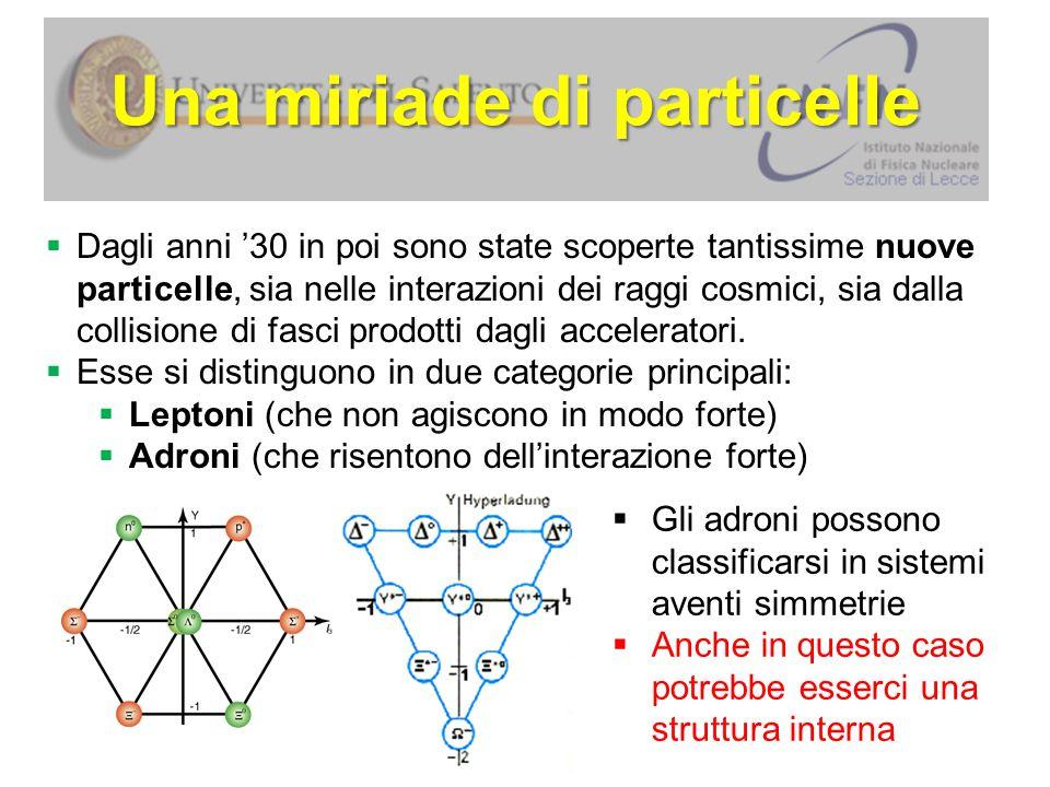L'ipotesi dei quark quarks 2323 e + 1313 e – caricau d Esempi: neutrone e protone: –Barioni –Barioni ( qqq ) –Antibarioni –Antibarioni ( qqq ) –Mesoni –Mesoni ( qq ) _ _ _ _ pn  1962: il Modello a quark spiegò le simmetrie osservate.