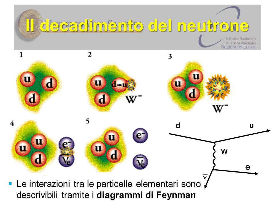 Cosa accade in una collisione Ciascun protone ha energia: p è il momento È tanto più alto quanto maggiore è la velocità c è la velocità della luce E la celebre equazione di Einstein dice: … pertanto … protone Energia: E 1 Energia: E 2 protone LHC Il caso di LHC: protone-protone