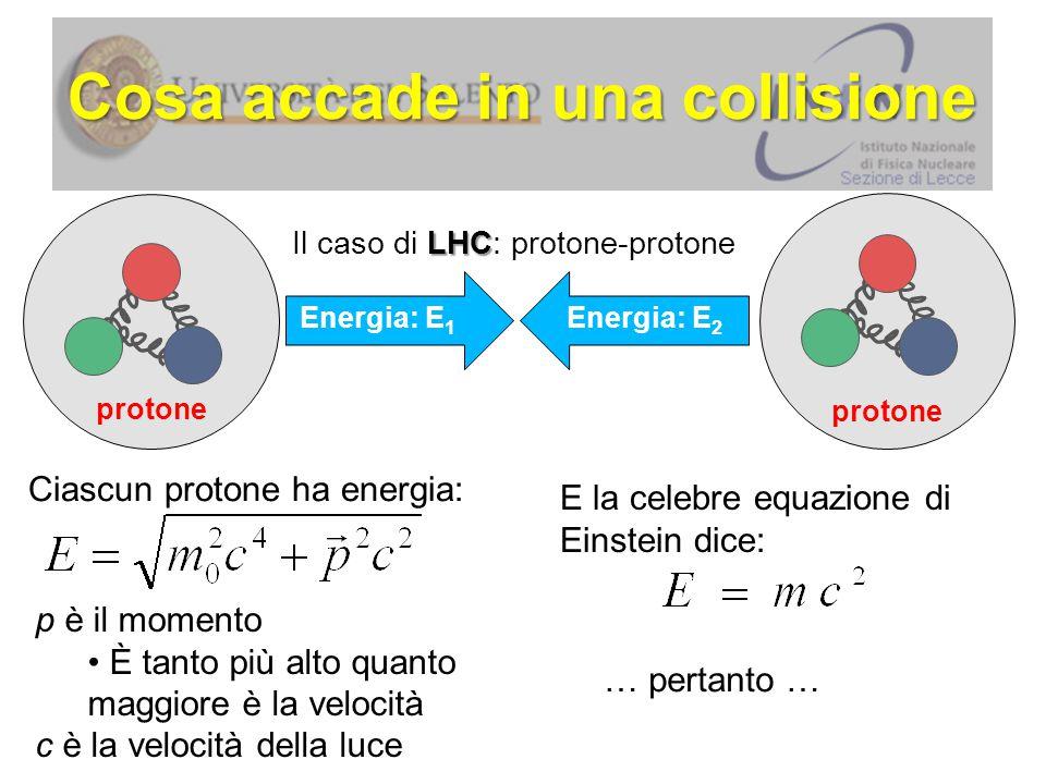 Cosa accade in una collisione protone Energia: E 1 Energia: E 2 protone Dall'energia 2E si formano nuove particelle (note o non note) Prima: Dopo: Più elevata è l'energia nella collisione, e con maggior probabilità si creano nuove particelle
