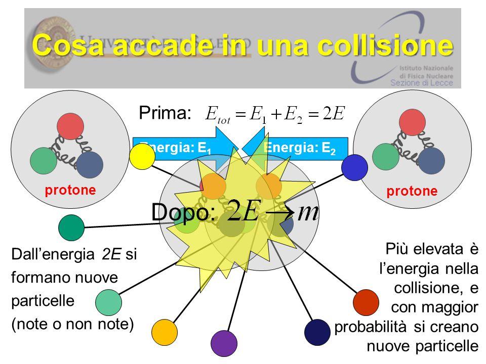 Decadimento della Z  Tra le particelle prodotte nelle collisioni può esserci la Z.