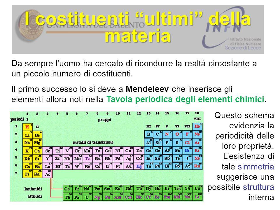 La struttura atomica Dal 1895 al 1900: scoperta dei raggi X (W.