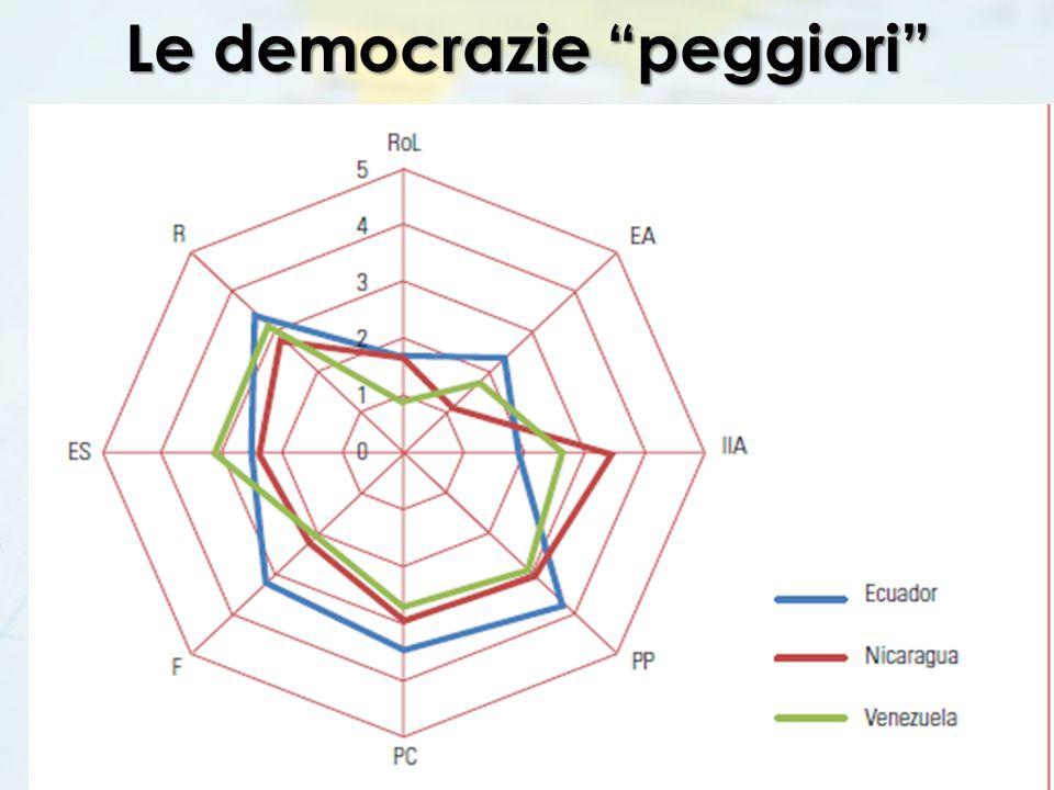 """Le democrazie """"peggiori"""""""