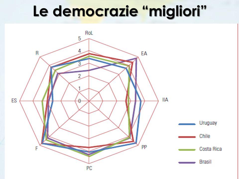 """Le democrazie """"migliori"""""""