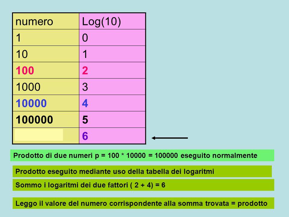 numeroLog(10) 10 101 1002 10003 100004 1000005 10000006 Prodotto di tre numeri p = 10 * 100* 1000 = 100000 eseguito normalmente Prodotto eseguito mediante uso della tabella dei logaritmi Sommo i logaritmi dei tre fattori (1+ 2 + 3) = 6 Leggo il valore del numero corrispondente alla somma trovata = prodotto 10 * 100+1000 = 1000000 1+2 + 3 = 6