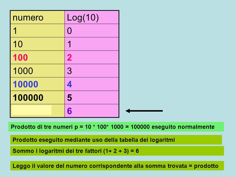 numeroLog(10) 10 101 1002 10003 100004 1000005 10000006 quoziente di due numeri p = 100000 / 100 = 1000 eseguito normalmente quoziente eseguito mediante uso della tabella dei logaritmi sottraggo i logaritmi dei due fattori (5 - 2) = 3 Leggo il valore del numero corrispondente alla somma trovata = quoziente 100000 / 100 = 1000 5-2 = 3