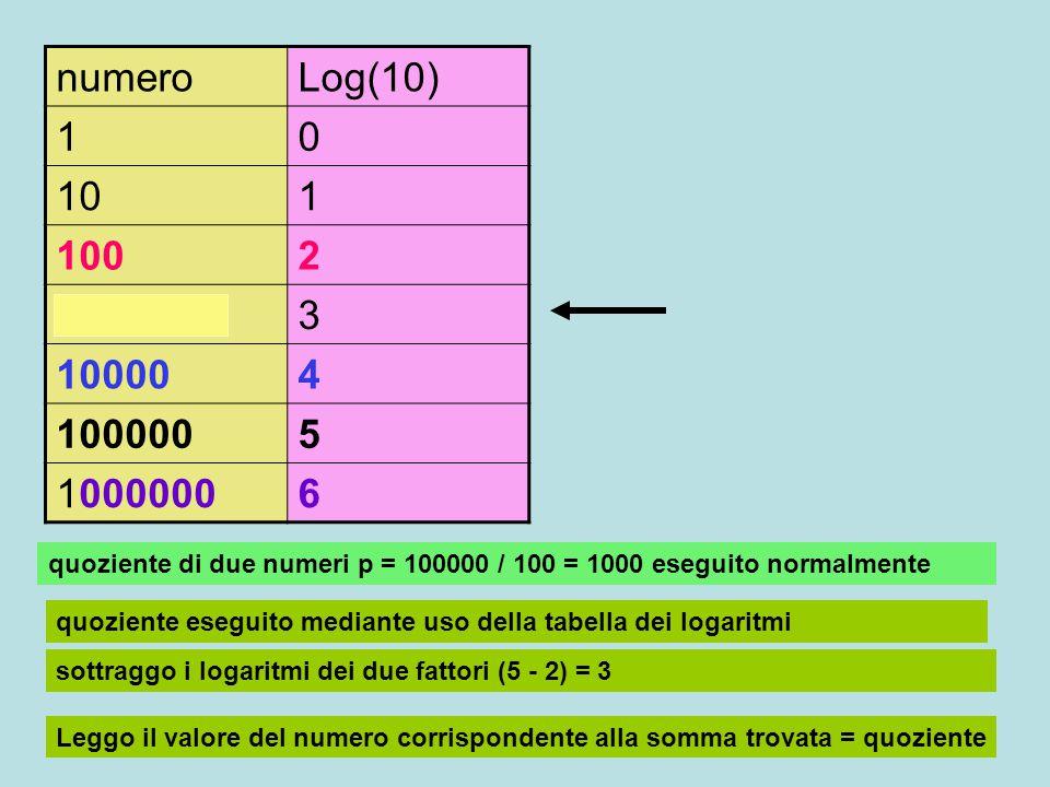 numeroLog(10) 10 101 1002 10003 100004 1000005 10000006 quoziente di due numeri p = 100000 / 100 = 1000 eseguito normalmente quoziente eseguito median