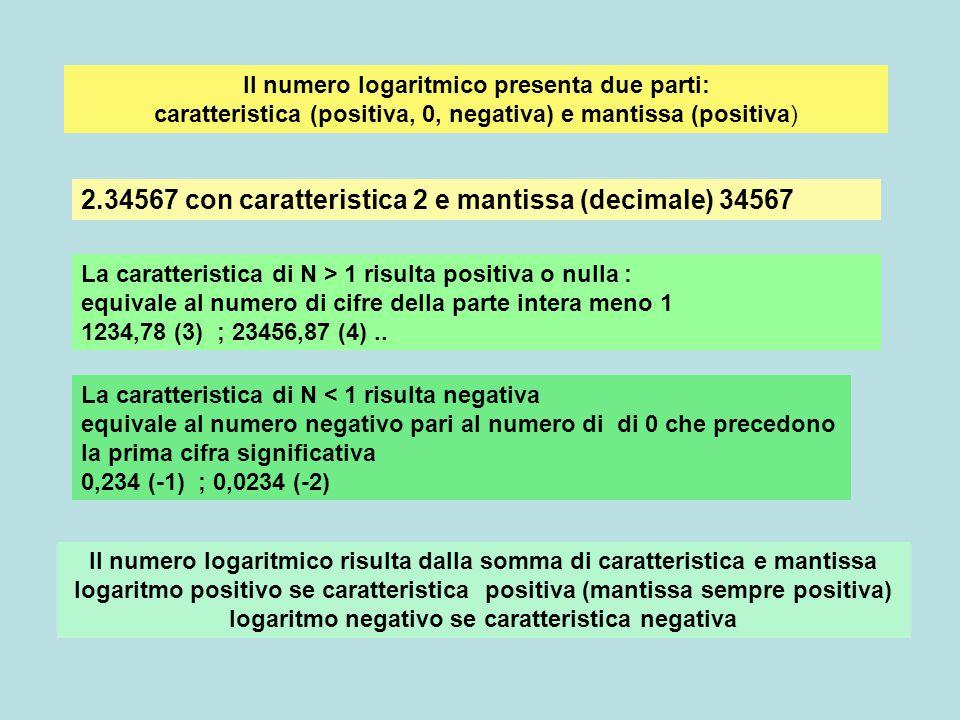 numerocaratteristicamantissalogaritmo 2503397943,39794 1000 0.25039794-1,37794 0.00250-339794-3,39794 Con LogSi esegueSomma c+m-2.60206 Il formato per il logaritmo negativo può mantenere separata la parte negativa(caratteristica segnata da trattino) da quella positiva(mantissa) oppure con la funzione Log (excel) viene eseguita la somma algebrica tra caratteristica negativa e mantissa positiva: si fornisce il risultato negativo