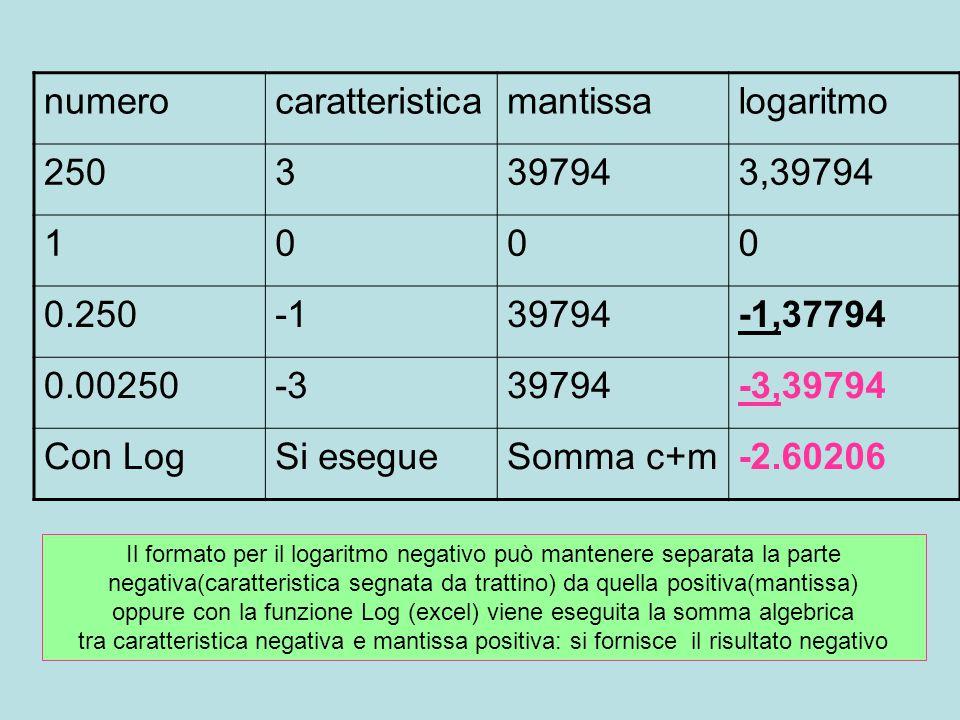 numerocaratteristicamantissalogaritmo 2503397943,39794 1000 0.25039794-1,37794 0.00250-339794-3,39794 Con LogSi esegueSomma c+m-2.60206 Il formato per