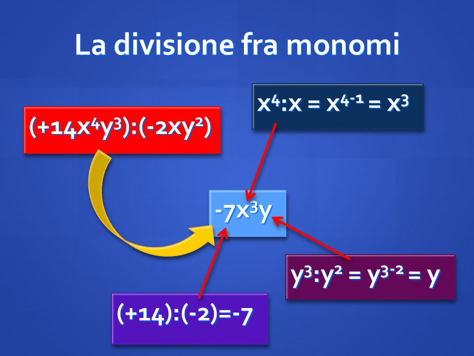 La divisione fra monomi (+14x 4 y 3 ):(-2xy 2 ) -7x 3 y (+14):(-2)=-7(+14):(-2)=-7 x 4 :x = x 4-1 = x 3 y 3 :y 2 = y 3-2 = y